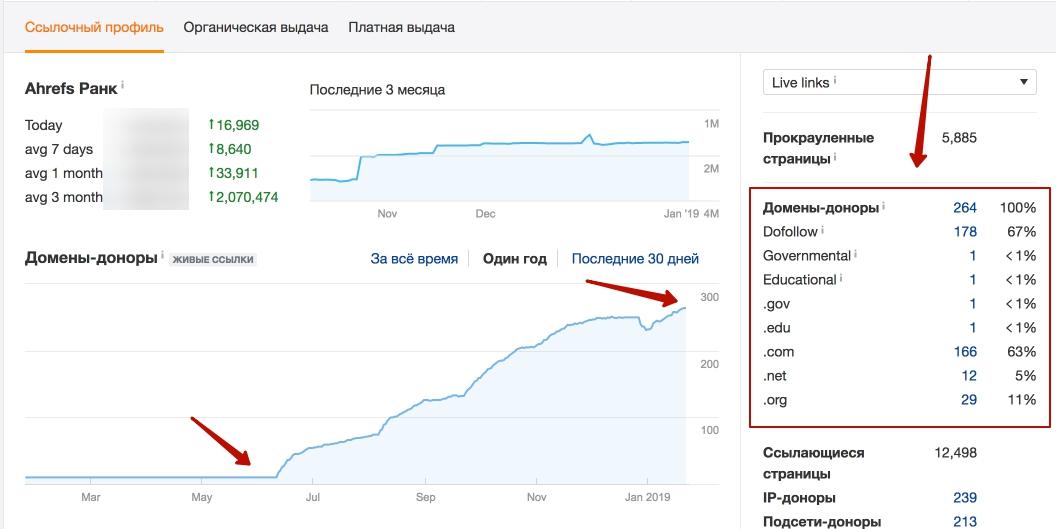 Вот так выглядит динамика по ссылкам для продвигаемого сайта