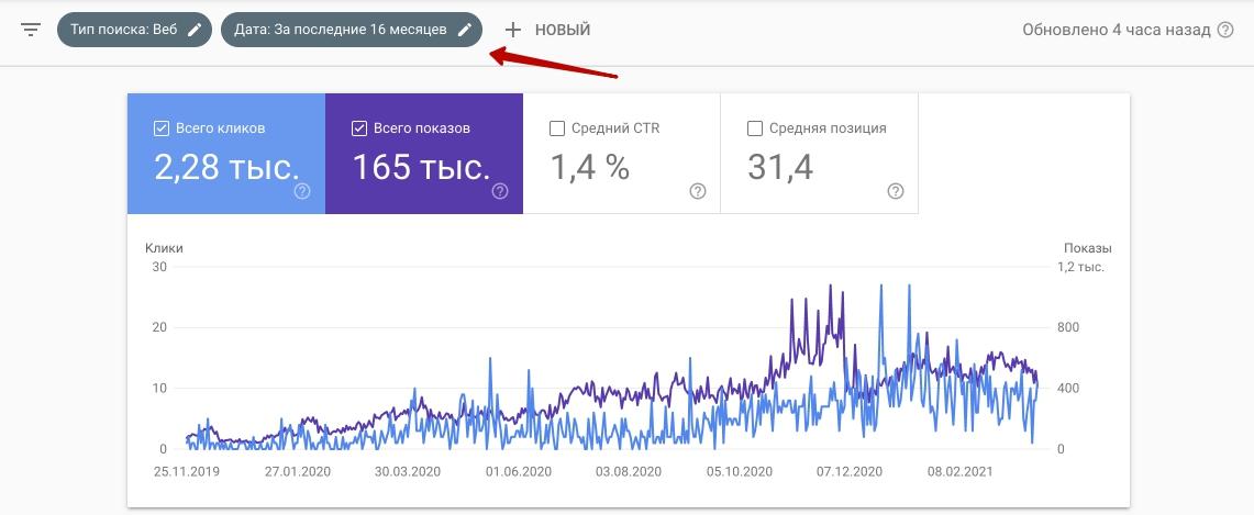Данные из Search Console за последние 16 месяцев